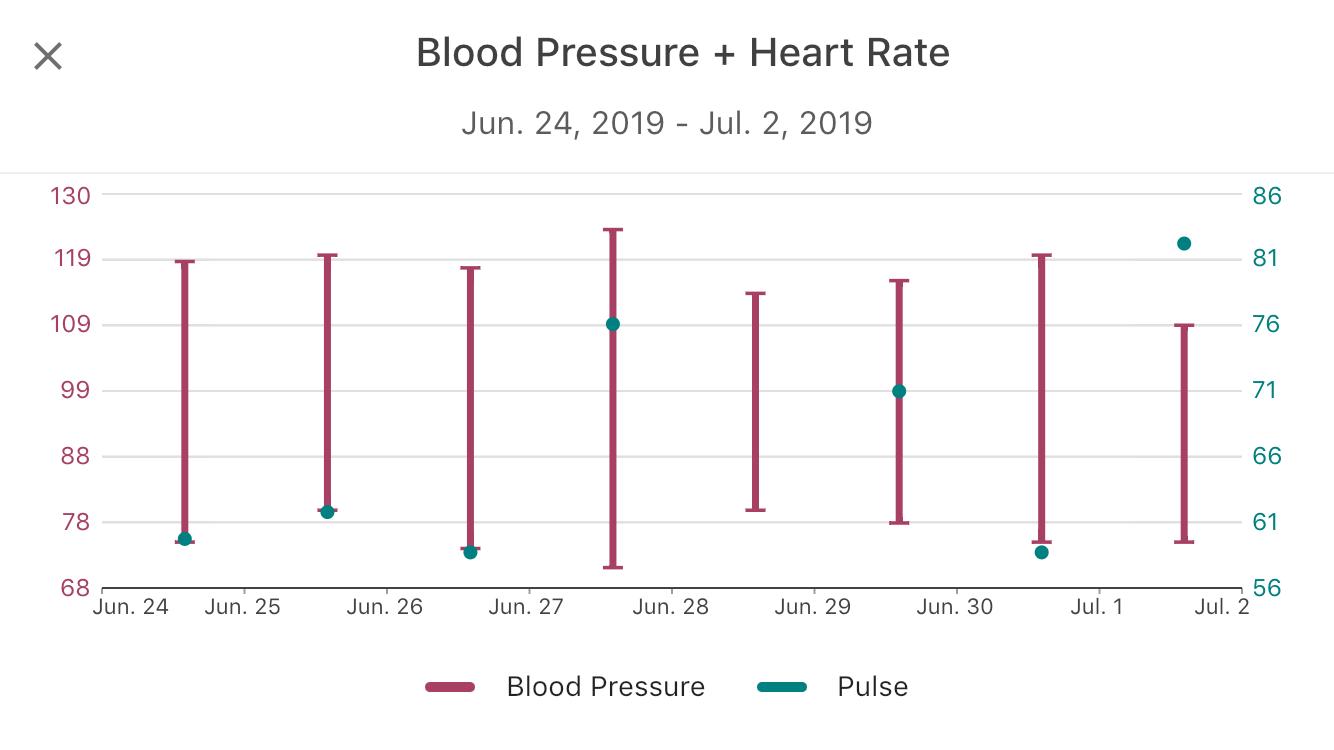 Charts   Blood Pressure + Heart Rate – Cronometer